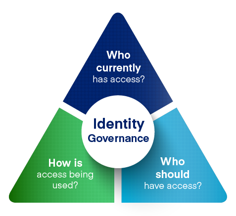 Identity governance access controls