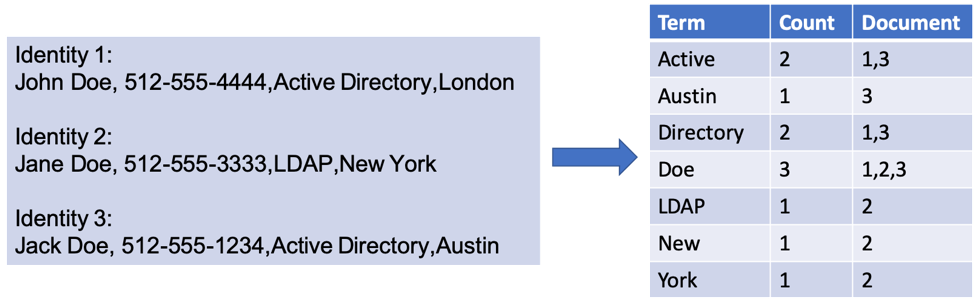 Elasticsearch Query Nested Array