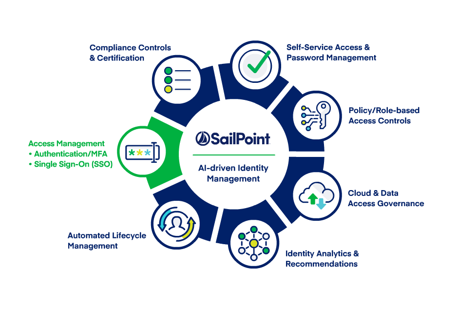 Sailpoint AI Identity Management Diagram
